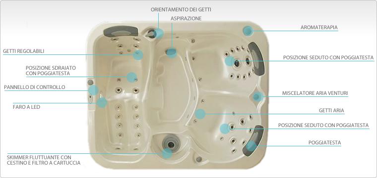 Vasche idromassaggio del taglia relax idromassaggio - Del taglia piscine ...